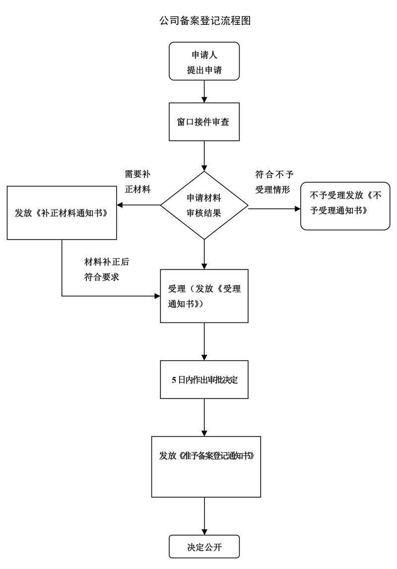 公司备案登记流程图